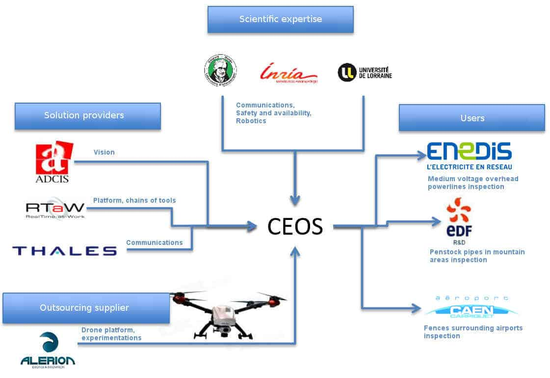 Esquema de los socios del proyecto CEOS