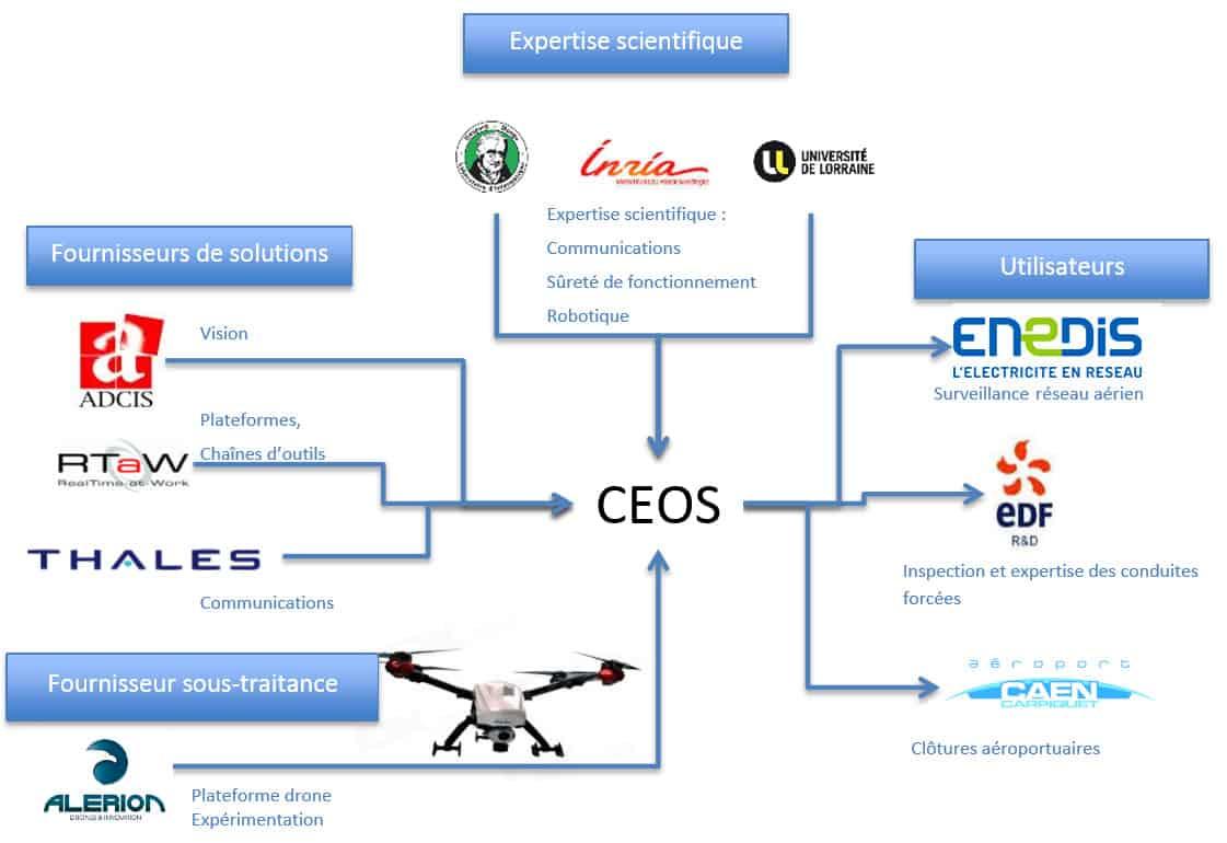 Schéma des partenaires du projet CEOS